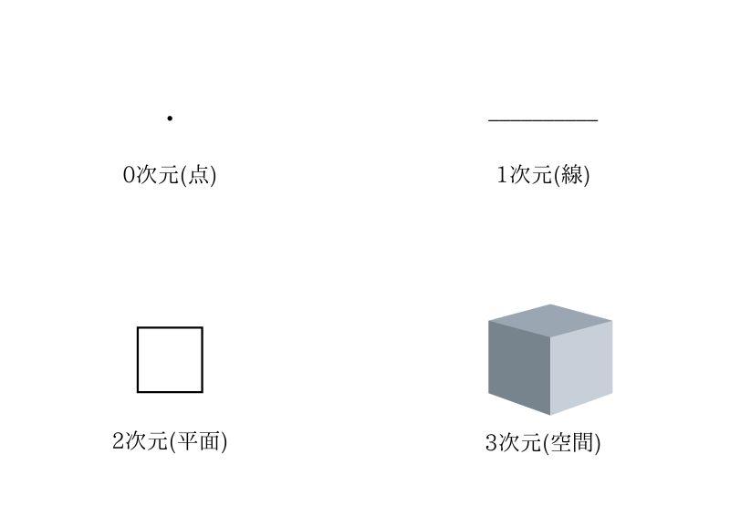 4次元?5次元?【高次元の存在】と繋がれる方法はあるの…?
